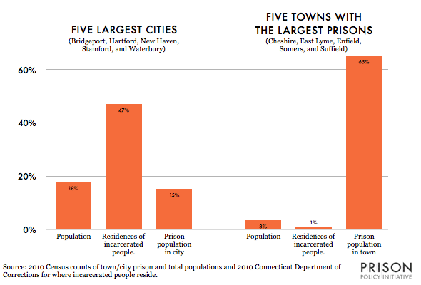 Graph comparing the prison populations and the number of home addresses of incarcerated people in the five largest cities in Connecticut versus the five towns with largest prisons.