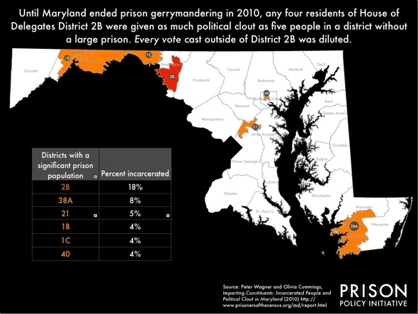 Maryland districts were severely distorted by prison gerrymandering