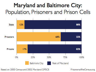 graph showing the portion of Maryland that lives in Baltimore City, that is incarcerated from Baltimore City, and incarcerated in Baltimore City