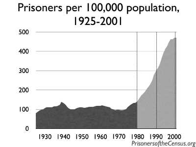 graph of US incarceration rate 1925-2001 showing incarceration stable until after the 1980 census