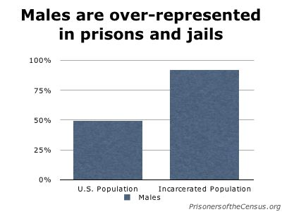 graph showing that while males are just under half the population, they are 92% of the prison population
