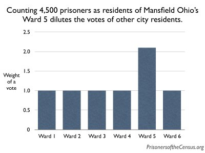 graph showing that Mansfield Ohio ward 5 residents have 2.09 times as much voting power as residents of other wards.