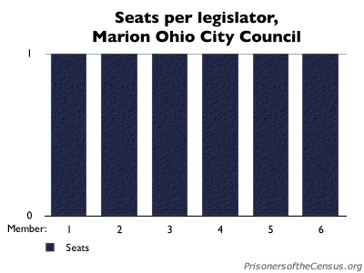 meaningless graph of each representative getting one seat