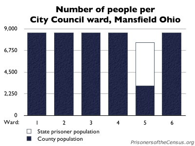 graph showing the mansfield population of each mansfield ward
