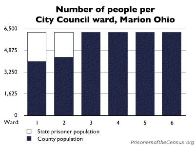 graph showing the marion population of each marion ward