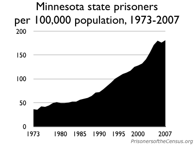 graph showing the incarceration rate in Minnesota, 1973-2007