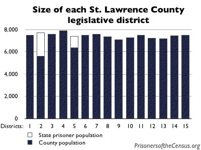 graph showing number of residents per county legislative district in St. Lawrence County, NY