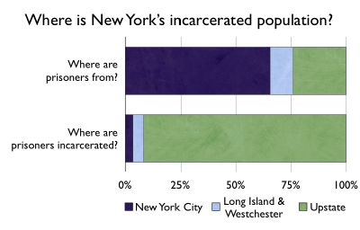graph showing where are prisoners from and where are they incarcerated in new york state